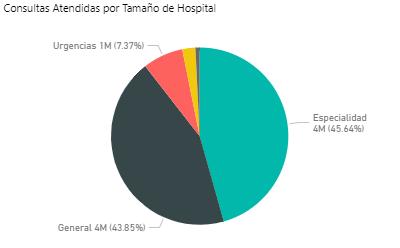 Consultas atendidas por Hospitales Pequeños y Medianos
