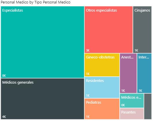 Total Personal Médico por Tipo 2017